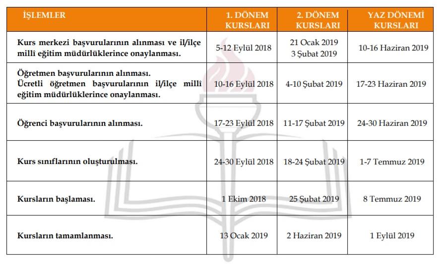 2018-2019 destekleme ve yetiştirme kurs takvimi